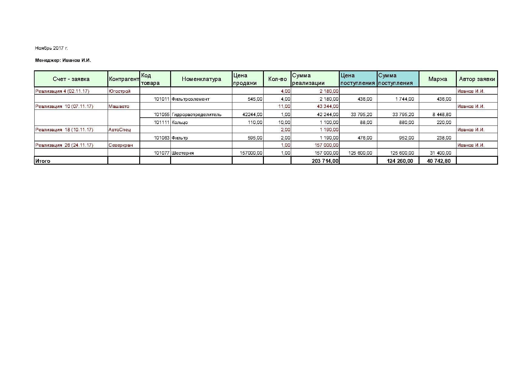 Как сщздать отчет по продажам с маржой в 1с 1с 8.3 переустановка соединения