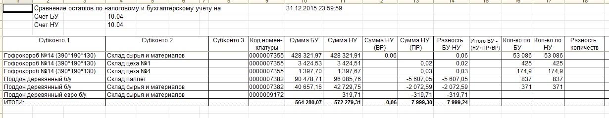 Отчет по сравнению остатков по БУ и НУ
