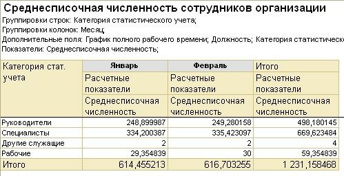 Расчет Среднесписочной Численности Для Вновь Созданной Организации