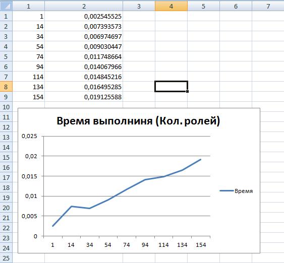 Влияние количества ролей на производительность