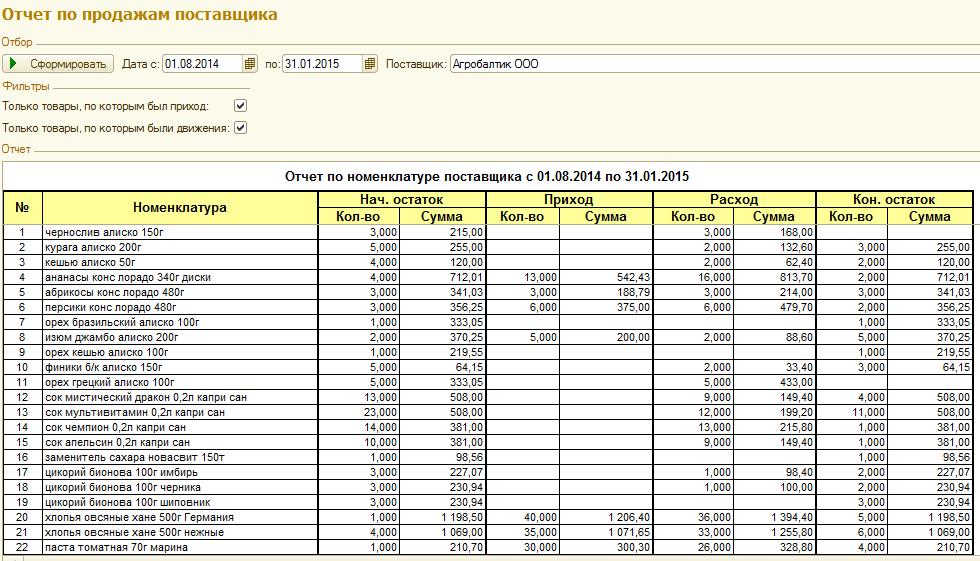 Обработка для 1с 8.1 для подробного отчета по продажам настройка прав доступа в 1с документооборот торрент