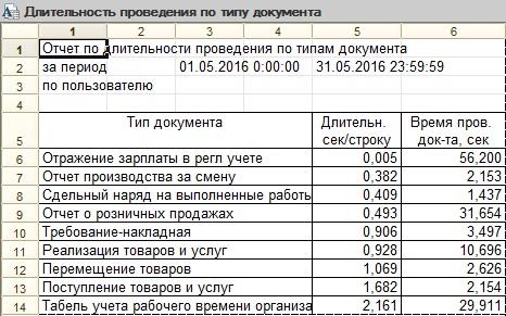 Отчет по документам
