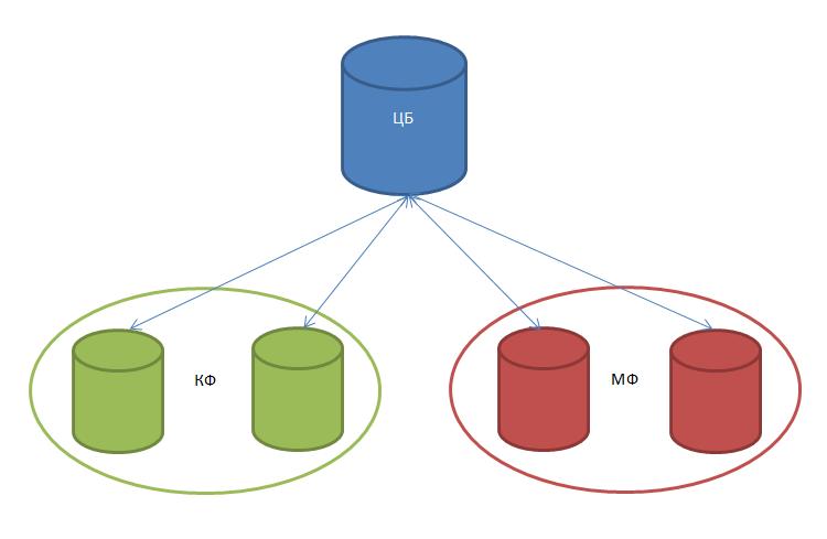 схему обмена данными между