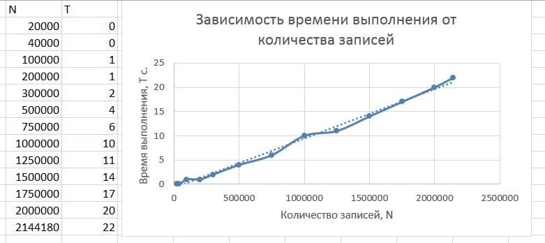 График зависимости времени от количества записей