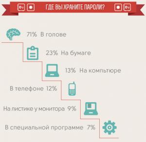 Инфографика Лаборатории Касперского
