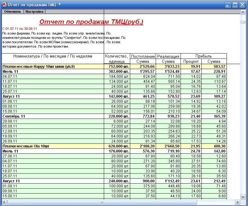 Отчет по продажам тмц 1с8 васильков установка 1с