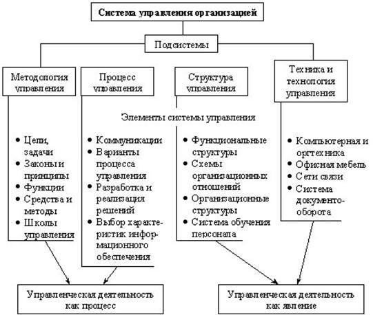 законов управления.