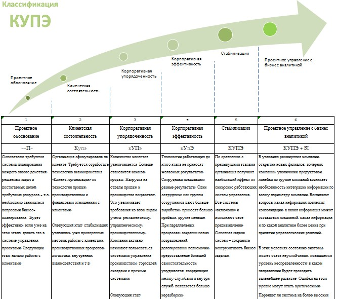 Соответствие этапа развития