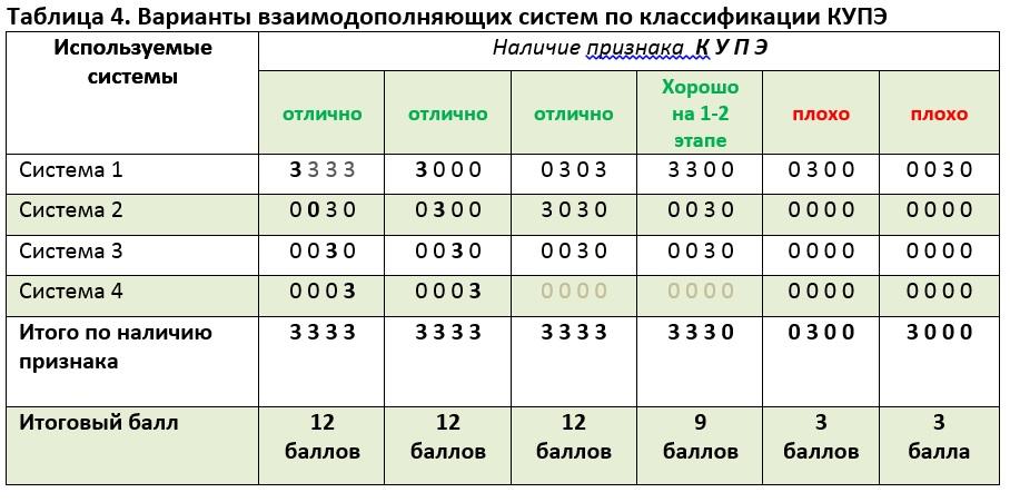 Варианты взаимодополняющих систем по классификации КУПЭ