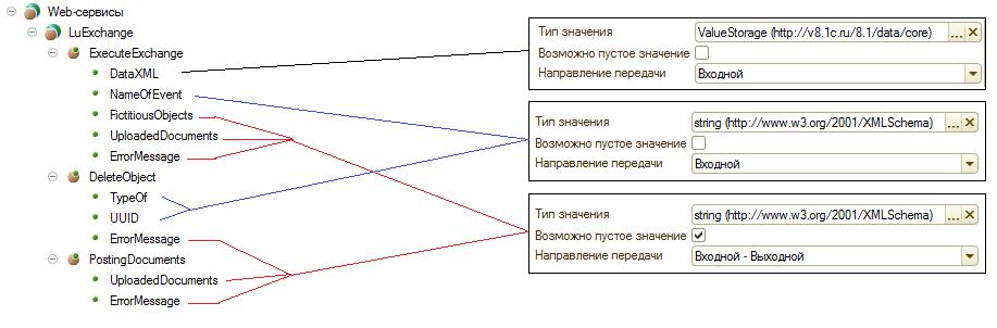 Настройка Веб-сервиса для базы приемника