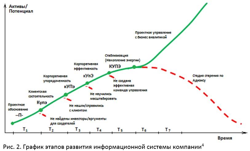 График этапов развития информационных систем
