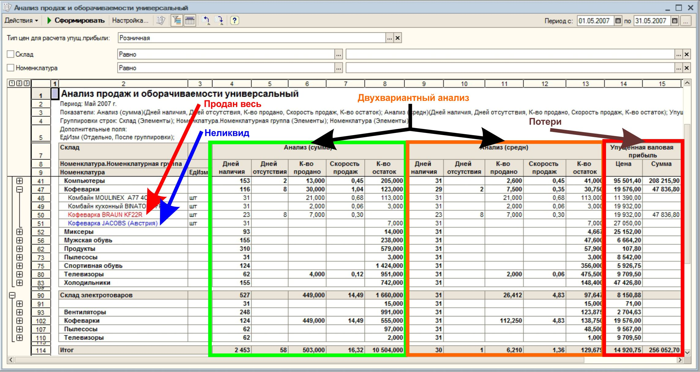 Как провести анализ продаж в 1с торговля и склад 1с