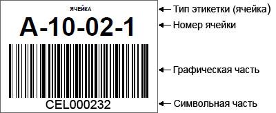 Картинки по запросу адрес ячейки на складе
