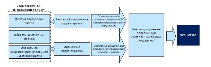 Автоматизация мсфо на базе 1с продажа 1с мурманск