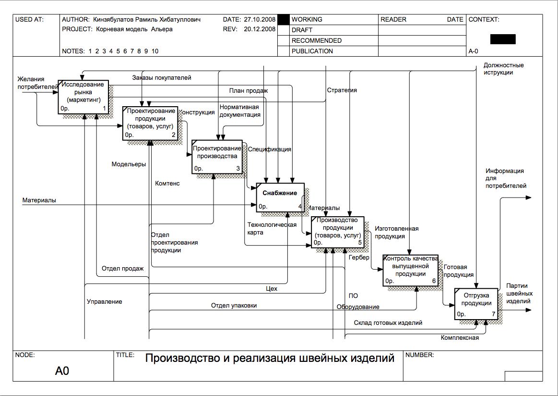 Исунок 4 диаграмма декомпозиции idef0 второго уровня