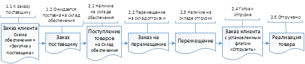 Рисунок 8. Статусы «Состояние обеспечения» при товародвижении