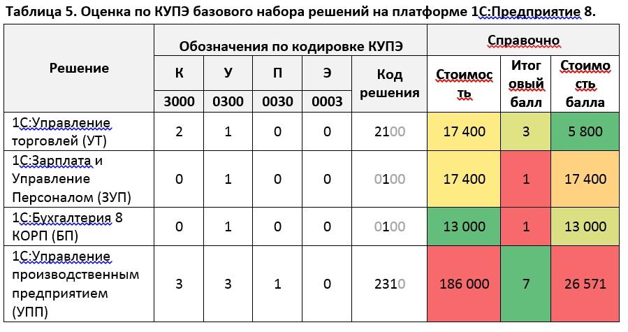 Оценка по КУПЭ базового набора решений на платформе 1С:Предприятие 8