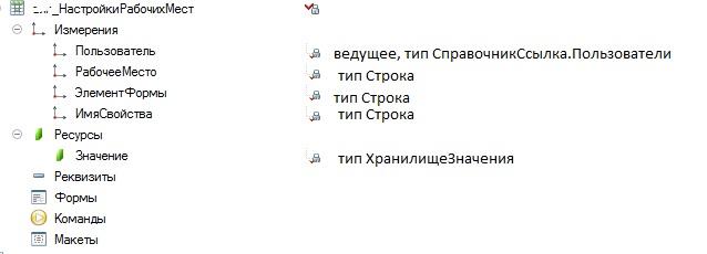 Регистр сведений