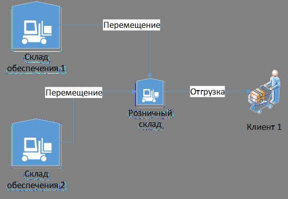 Схема товародвижения по