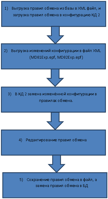 Схема 1. Актуализация правил обмена