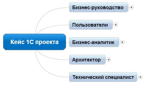 Структура кейса проекта