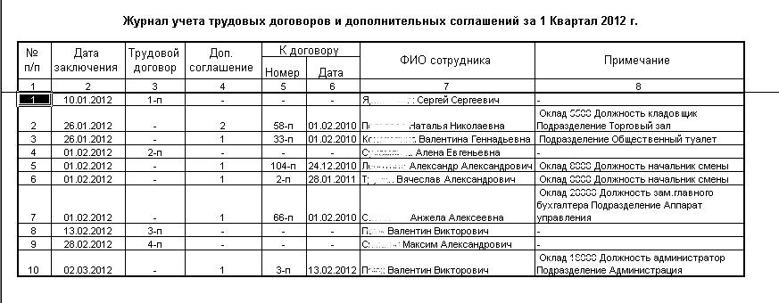 Журнал регистрации трудовых договоров.