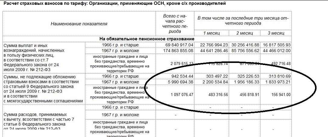 Расшифровка строк в отчете РСВ (Суммы, не подлежащие обложению ...