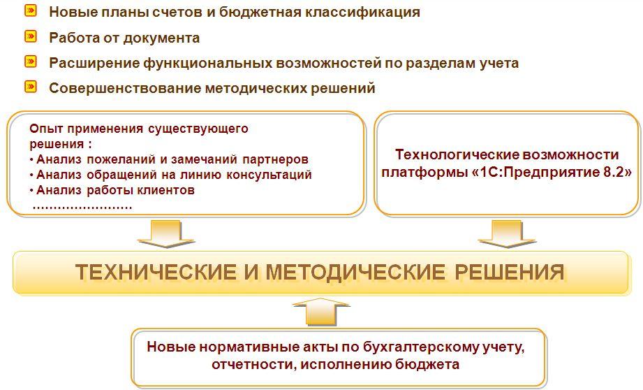 форма 0504051 образец заполнения
