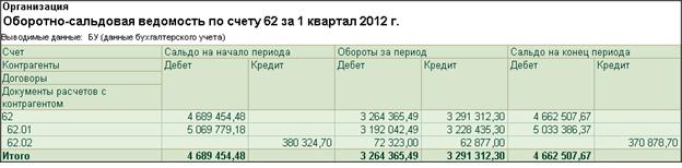 ОСВ по счету 62 с развернутым сальдо по субсчетам