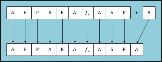 Схема конкатенации
