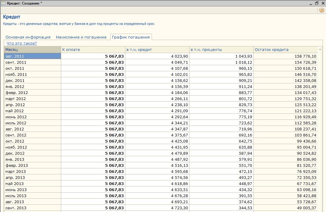 график погашения кредита и процентов