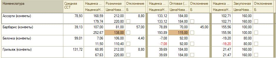 Каскадное изменение цен