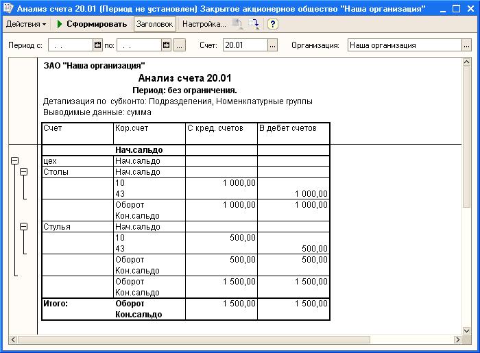 Распределение прямых затрат согласно выручки