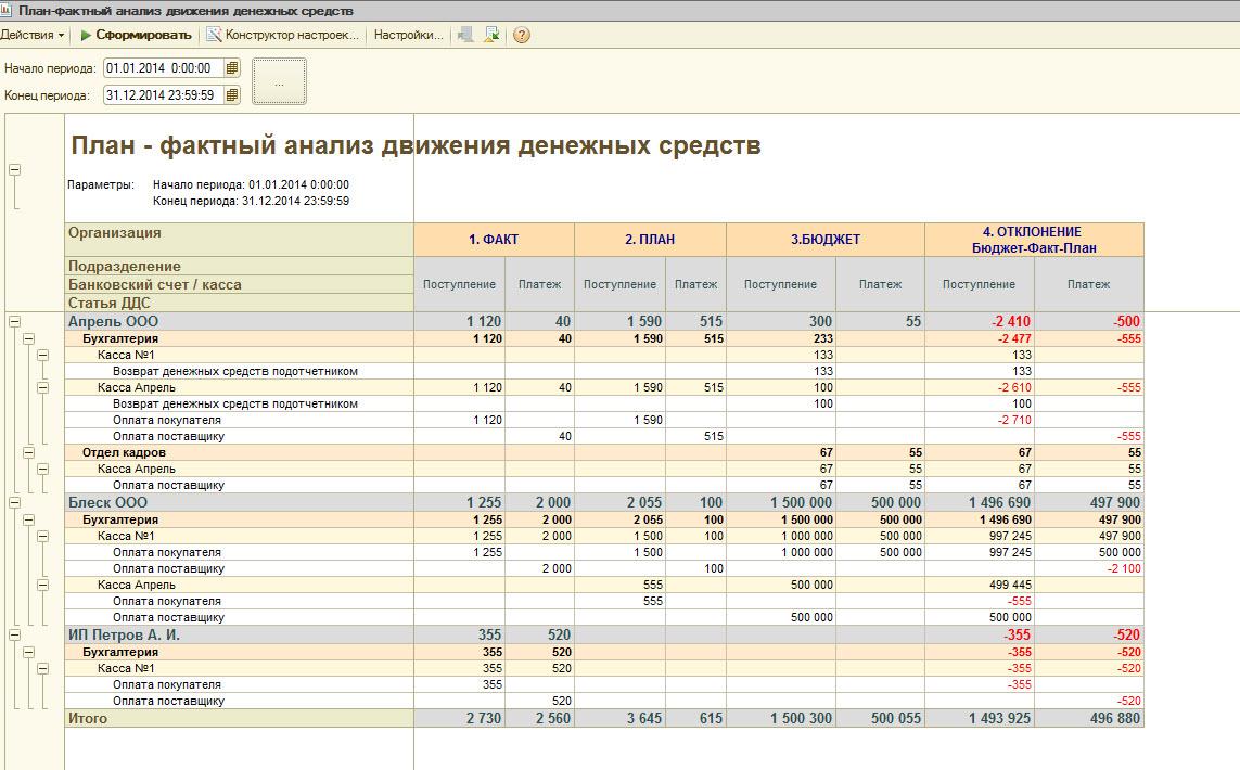 Как написать отчет по расходу денежных средств