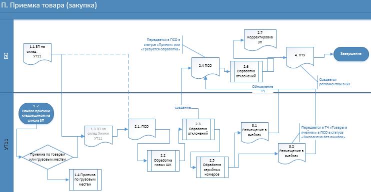 Внедрение 1с управление торговли настройка и администрирование в 1с