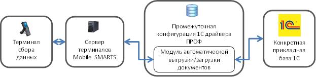 Реализация модуля
