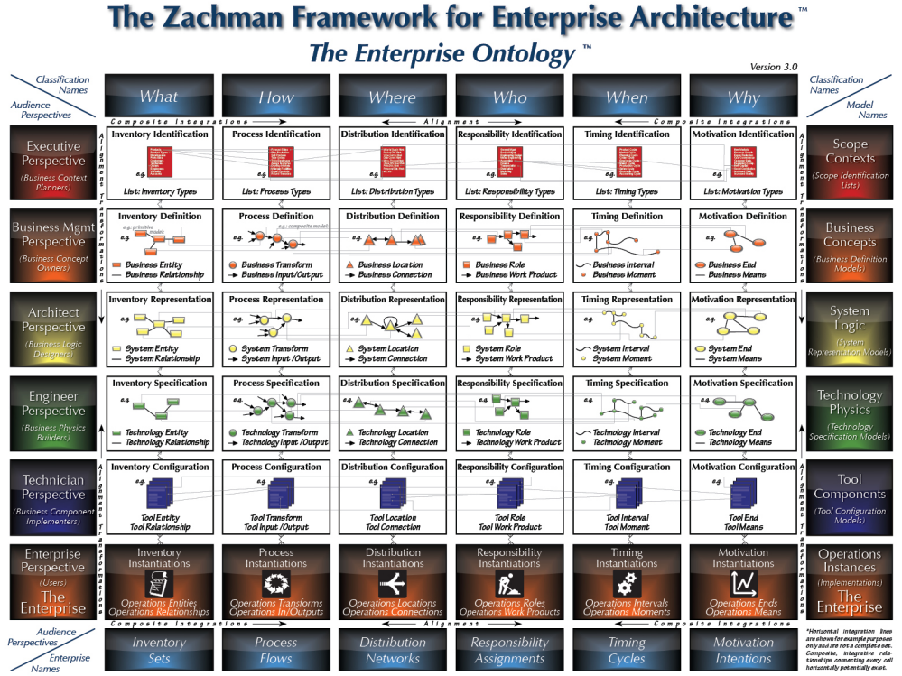 Фреймворк Закмана для архитектуры предприятия