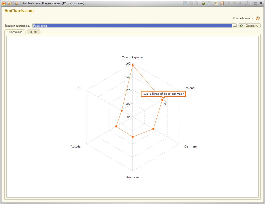 Красивые и полнофункциональные диаграммы AmCharts в 1С на