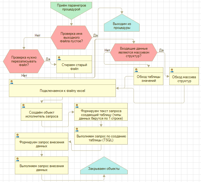 Схема работы процедуры