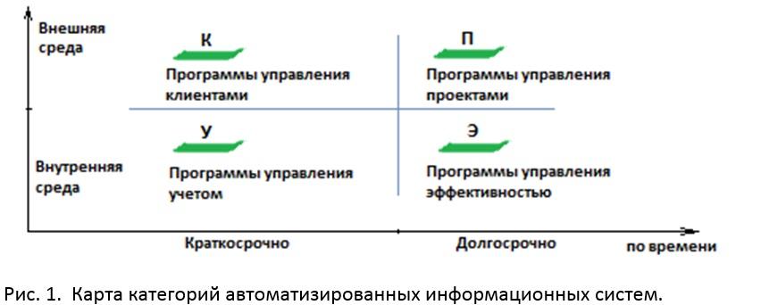 Карта категорий информационных систем