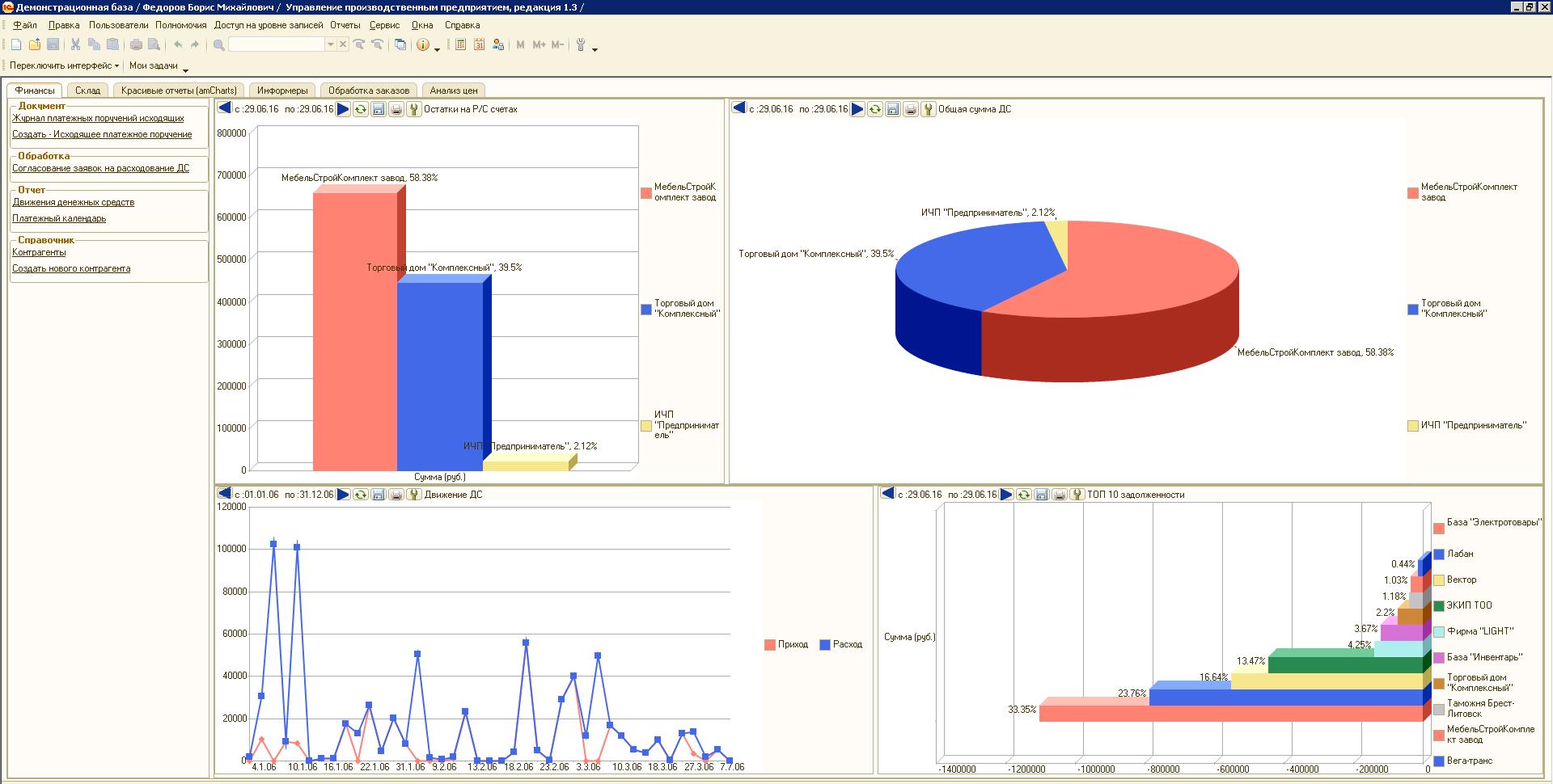 один картинки отчетности в графиках нашим сервисом