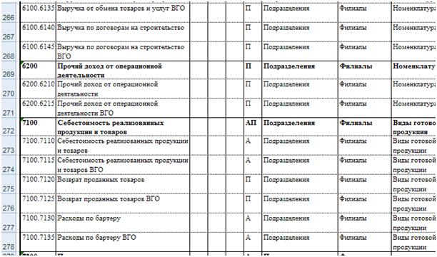 План Счетов МСФО для