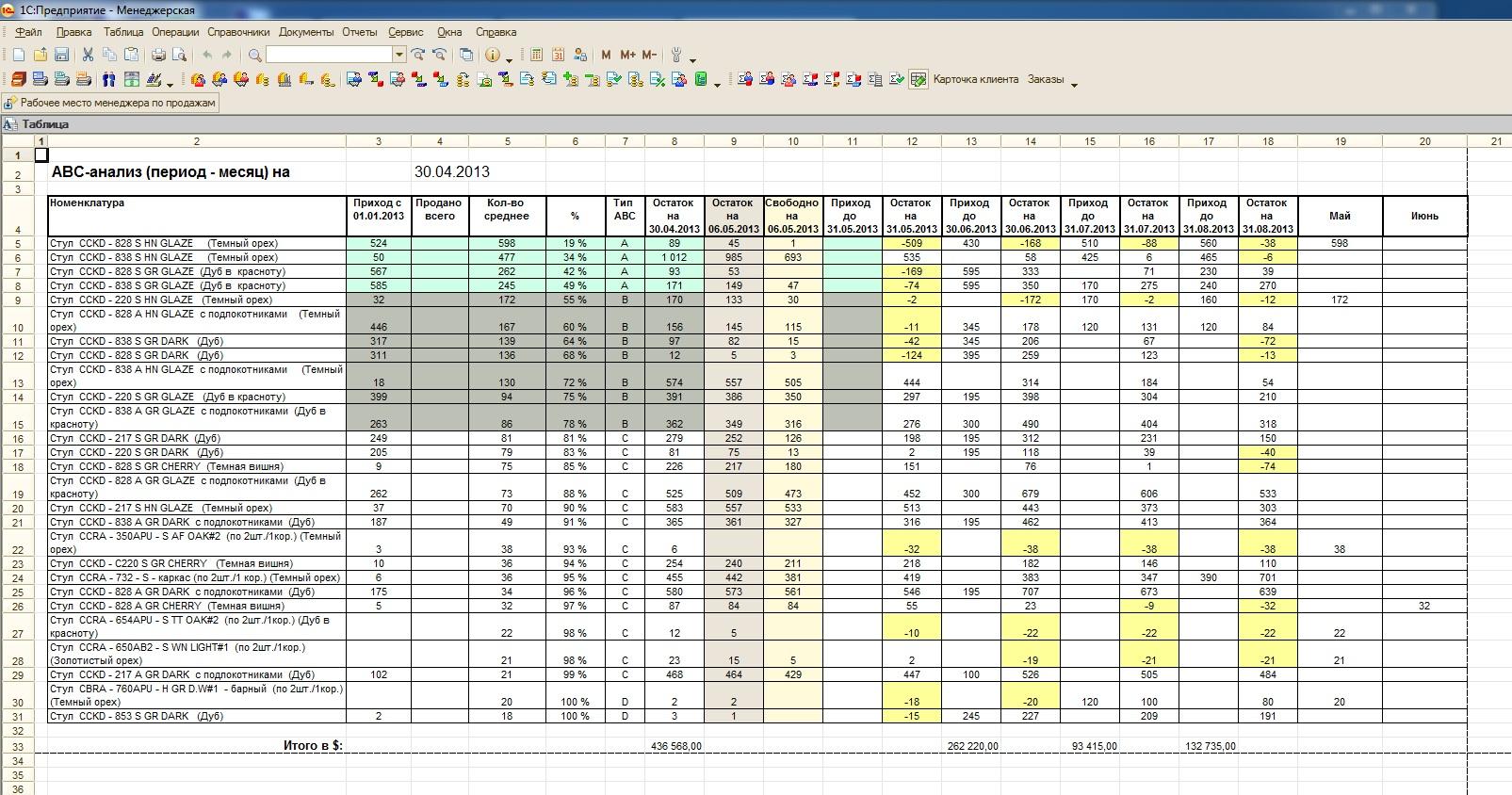 Авс анализ продаж 1с обновление формы 2ндфл в 1с