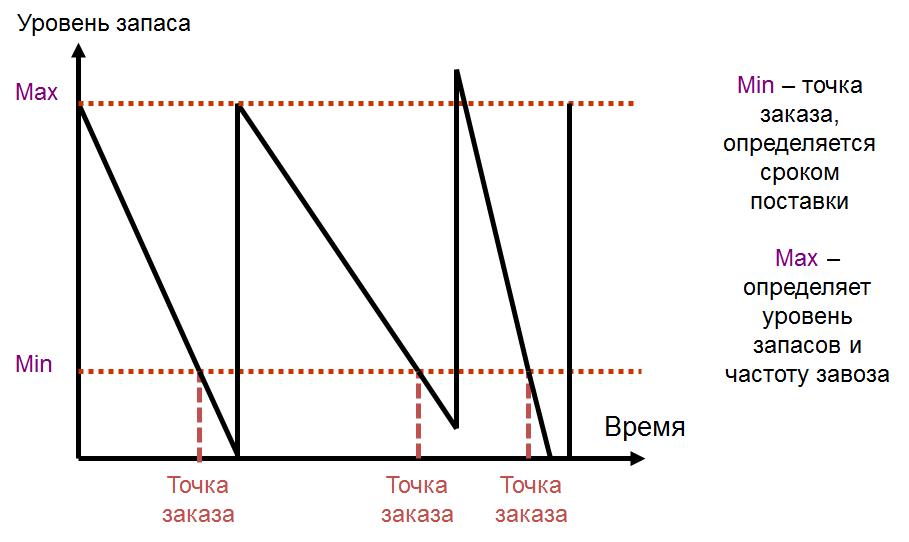 мин-макс график