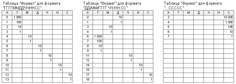 Содержание таблицы