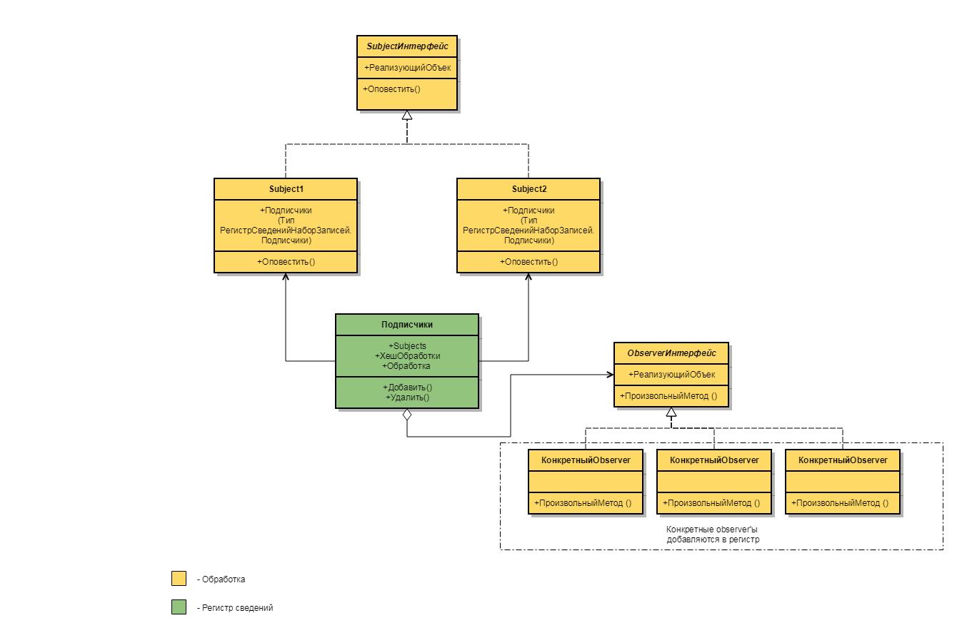 15 принципов работы с программист 1с 1с событие установка пометки