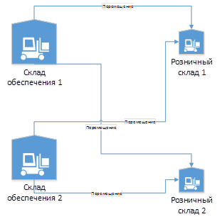 Рисунок 1. Структура складов компании